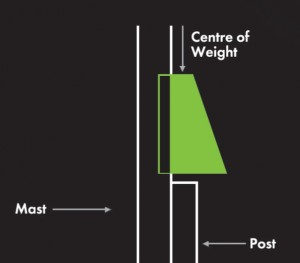 The tapered weight system knocks post in faster and straighter!!